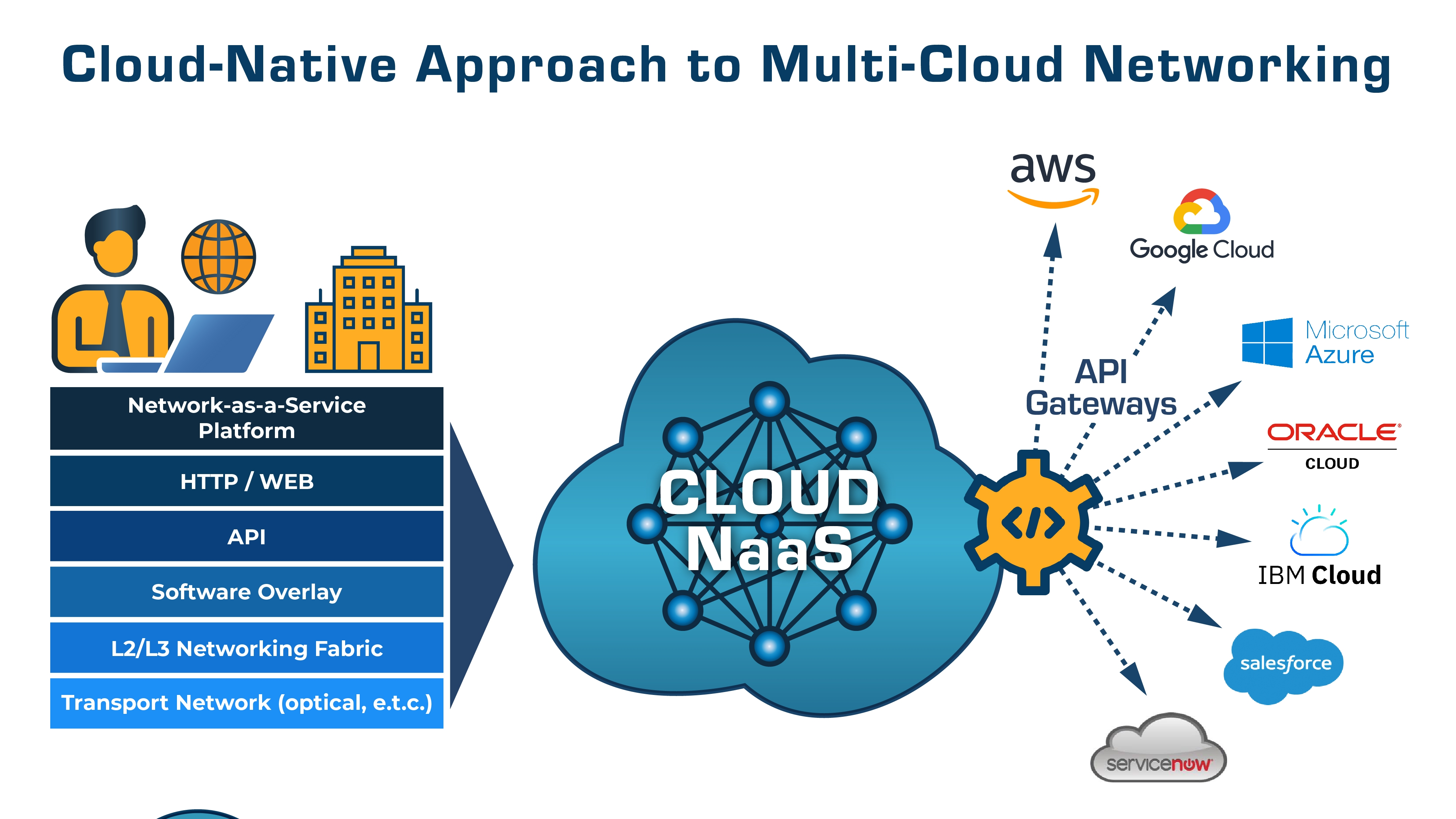Futuriom Cloud Native Approach to Multi Cloud Networking V 2