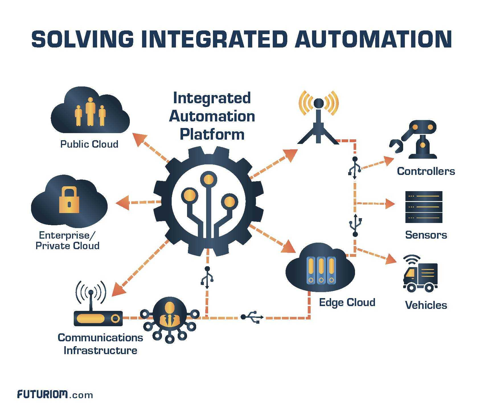 Solving Integrated Automation graphic 12 23 19