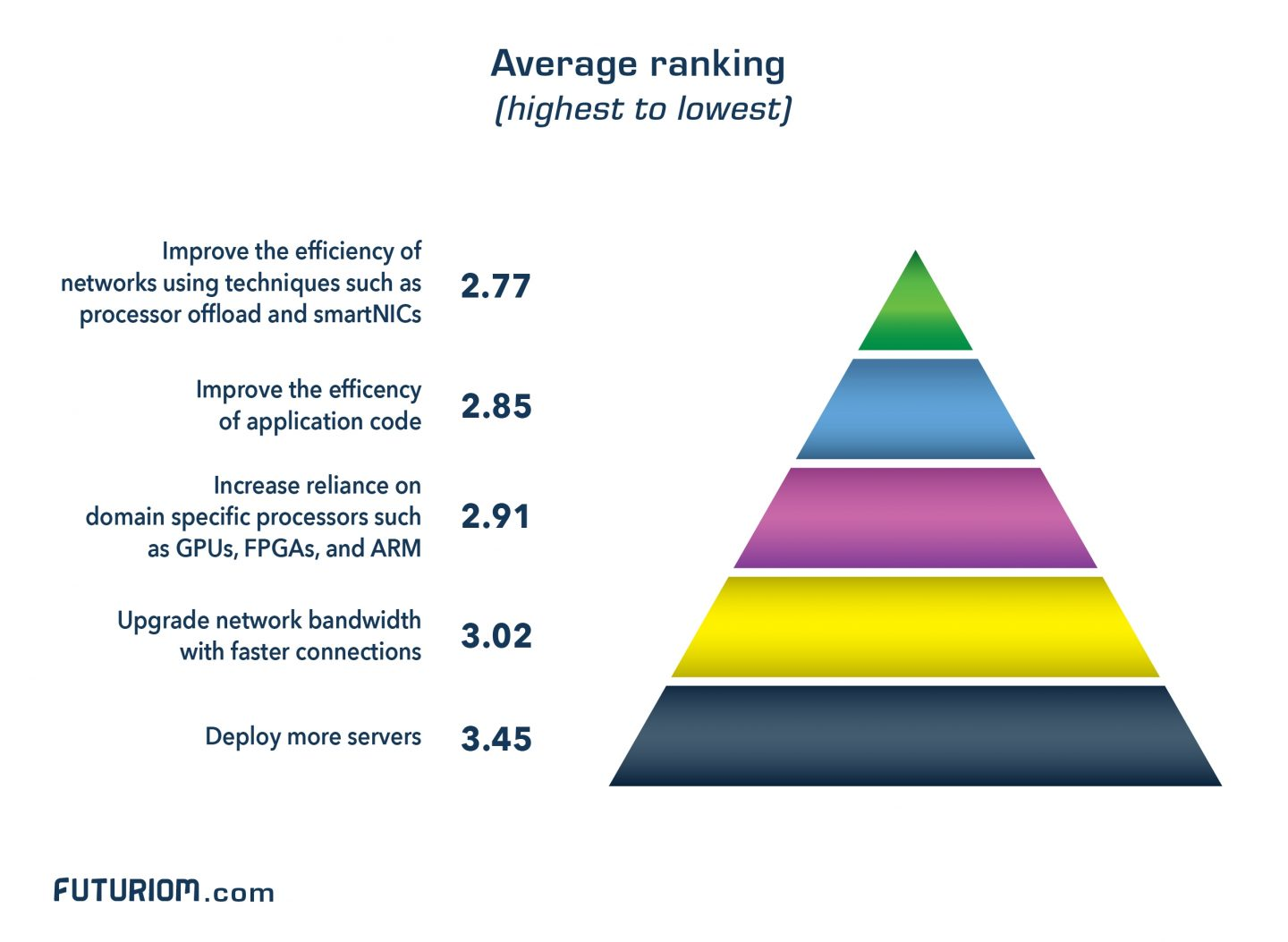 Dc Performance Survey Average Ranking Pyramid Final