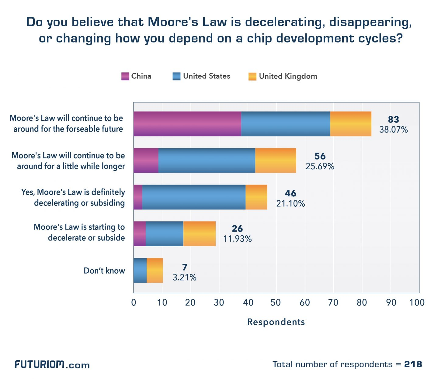 Dc Performance Survey Moores Law Final