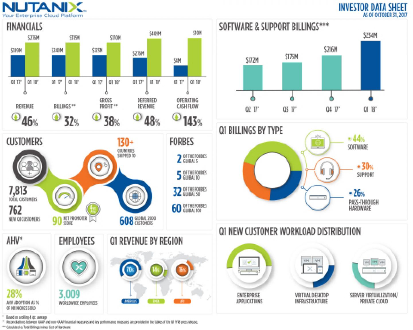 Nutanix Earnings Inf Final Web