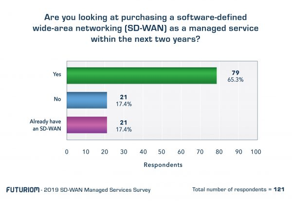 Q3 Purchase intent SD WAN