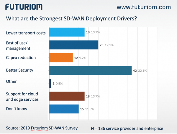 Sd Wan Security Drivers