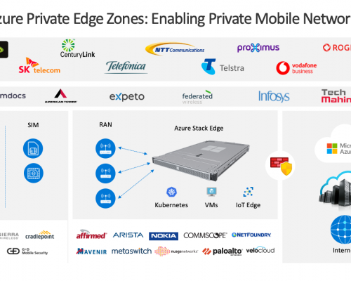 Azure Private Edge zones
